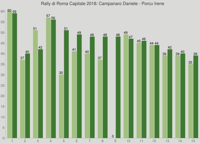 Rally di Roma Capitale 2018: Campanaro Daniele - Porcu Irene