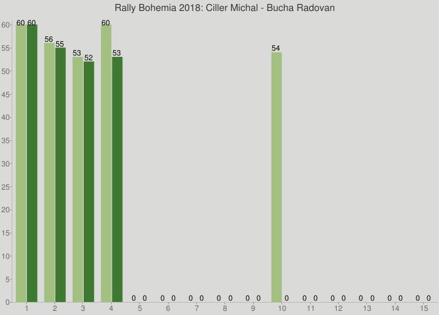 Rally Bohemia 2018: Ciller Michal - Bucha Radovan