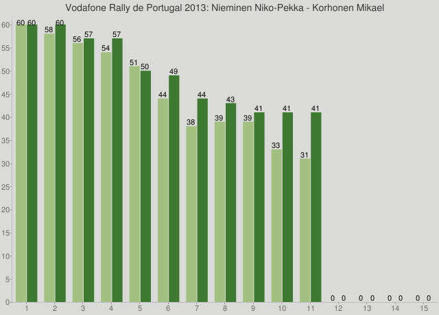 Vodafone Rally de Portugal 2013: Nieminen Niko-Pekka - Korhonen Mikael