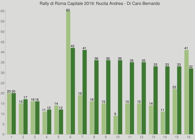 Rally di Roma Capitale 2019: Nucita Andrea - Di Caro Bernardo