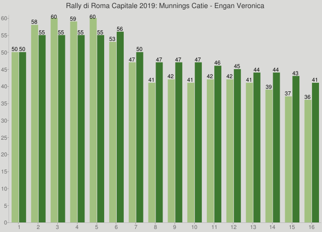 Rally di Roma Capitale 2019: Munnings Catie - Engan Veronica