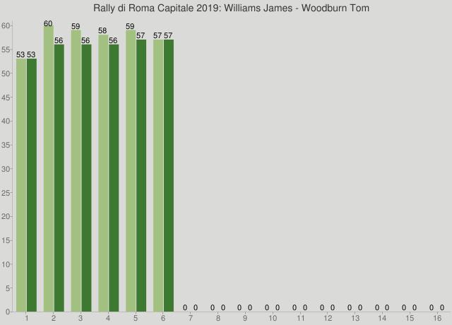 Rally di Roma Capitale 2019: Williams James - Woodburn Tom