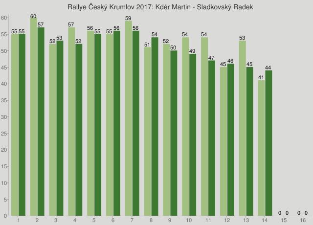 Rallye Český Krumlov 2017: Kdér Martin - Sladkovský Radek
