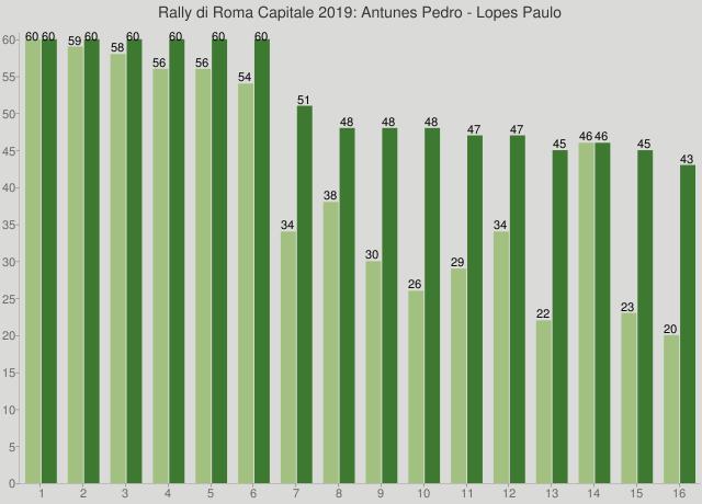Rally di Roma Capitale 2019: Antunes Pedro - Lopes Paulo