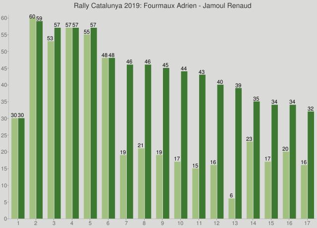 Rally Catalunya 2019: Fourmaux Adrien - Jamoul Renaud