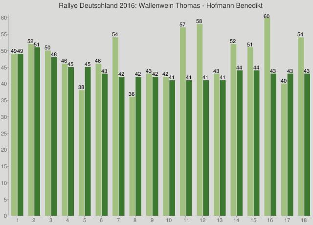 Rallye Deutschland 2016: Wallenwein Thomas - Hofmann Benedikt