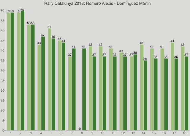 Rally Catalunya 2018: Romero Alexis - Domínguez Martin