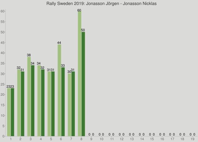 Rally Sweden 2019: Jonasson Jörgen - Jonasson Nicklas