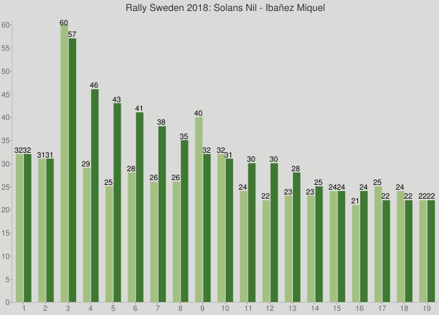 Rally Sweden 2018: Solans Nil - Ibañez Miquel