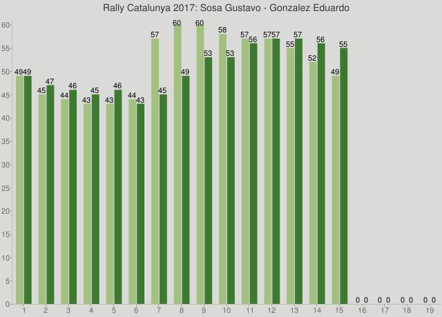 Rally Catalunya 2017: Sosa Gustavo - Gonzalez Eduardo