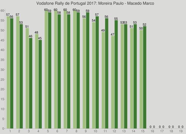 Vodafone Rally de Portugal 2017: Moreira Paulo - Macedo Marco