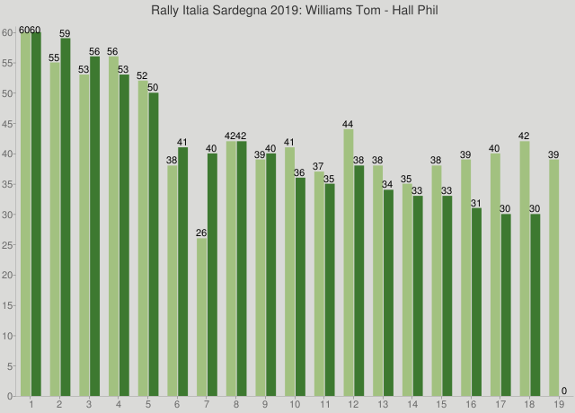 Rally Italia Sardegna 2019: Williams Tom - Hall Phil
