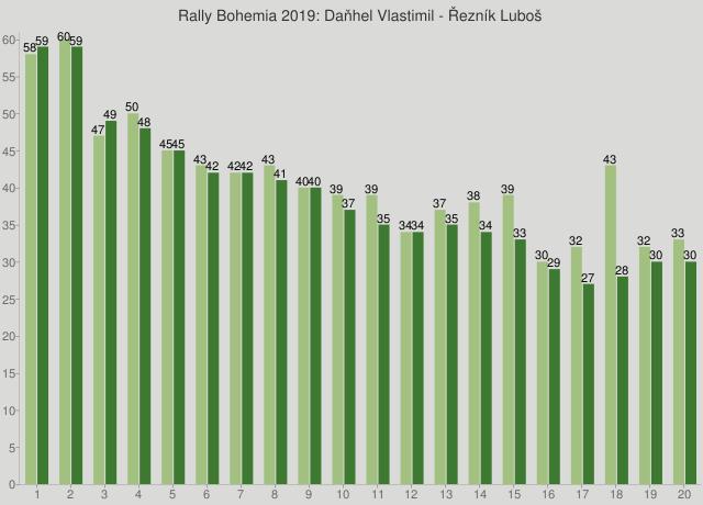 Rally Bohemia 2019: Daňhel Vlastimil - Řezník Luboš