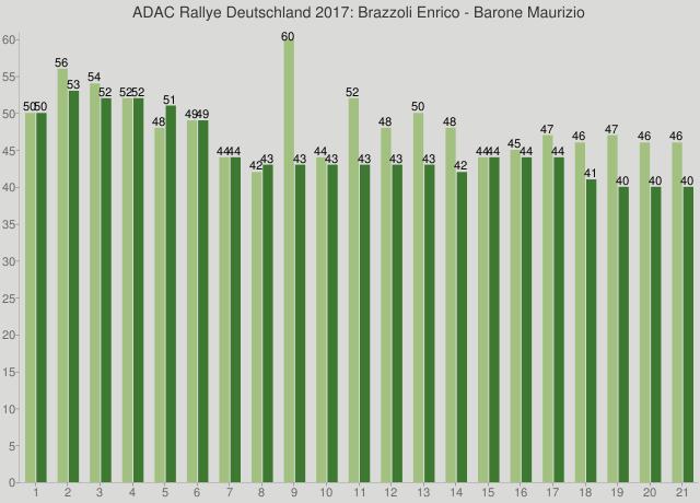 ADAC Rallye Deutschland 2017: Brazzoli Enrico - Barone Maurizio