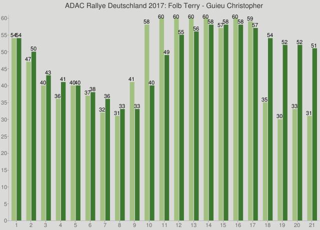 ADAC Rallye Deutschland 2017: Folb Terry - Guieu Christopher