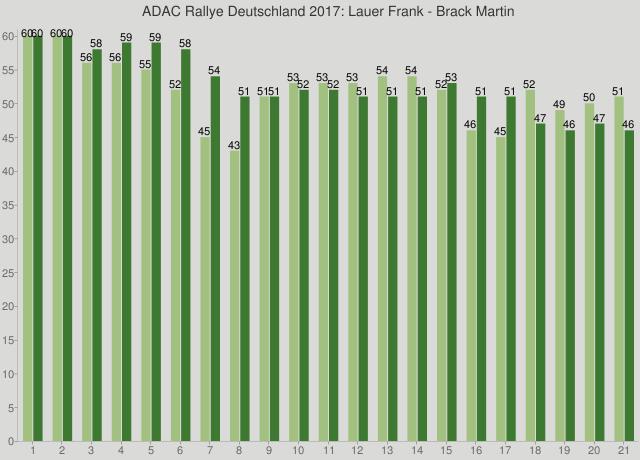 ADAC Rallye Deutschland 2017: Lauer Frank - Brack Martin