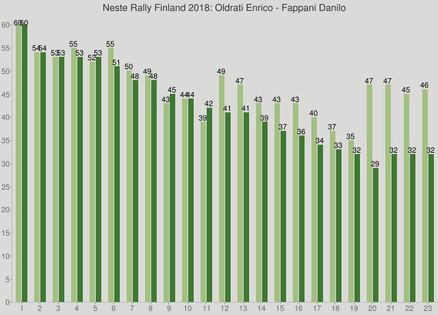 Neste Rally Finland 2018: Oldrati Enrico - Fappani Danilo