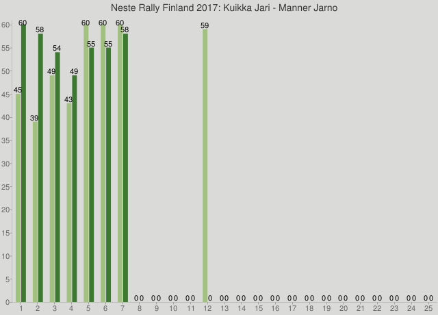 Neste Rally Finland 2017: Kuikka Jari - Manner Jarno