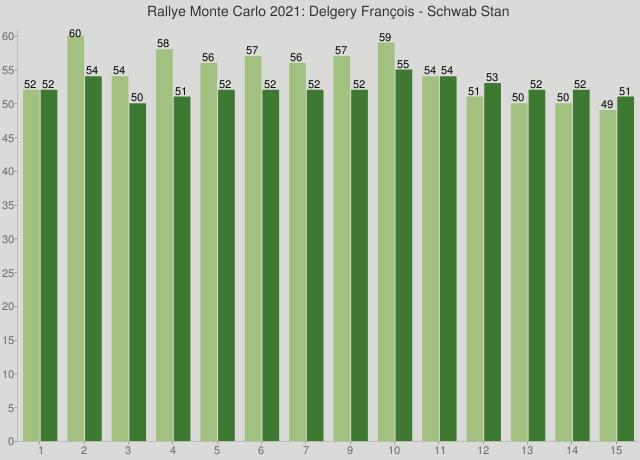 Rallye Monte Carlo 2021: Delgery François - Schwab Stan