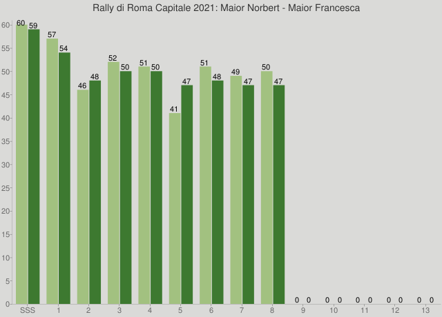 Rally di Roma Capitale 2021: Maior Norbert - Maior Francesca