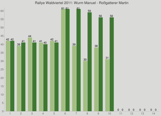 Rallye Waldviertel 2011: Wurm Manuel - Roßgatterer Martin
