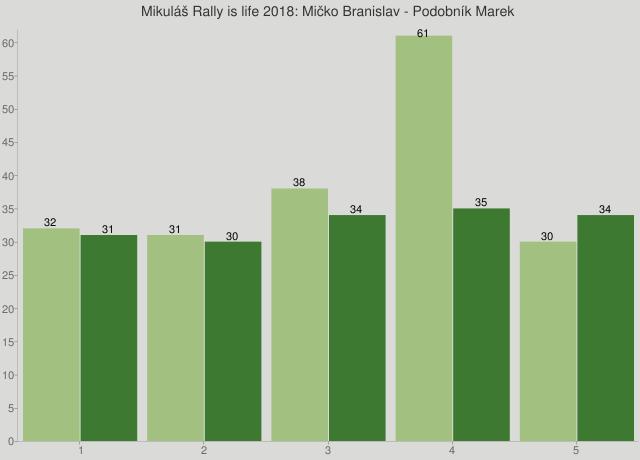 Mikuláš Rally is life 2018: Mičko Branislav - Podobník Marek