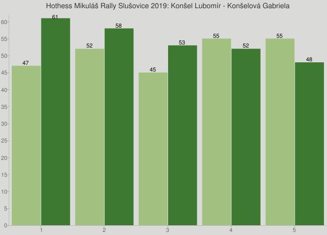 Hothess Mikuláš Rally Slušovice 2019: Konšel Lubomír - Konšelová Gabriela