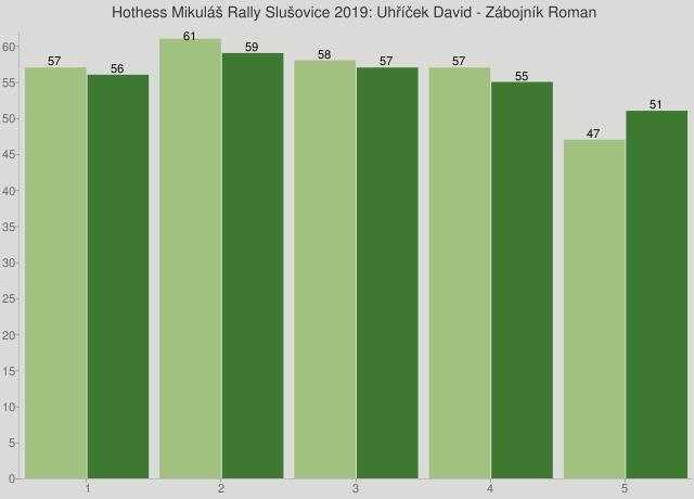 Hothess Mikuláš Rally Slušovice 2019: Uhříček David - Zábojník Roman