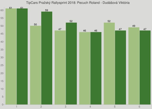 TipCars Pražský Rallysprint 2018: Pecuch Roland - Dudášová Viktória