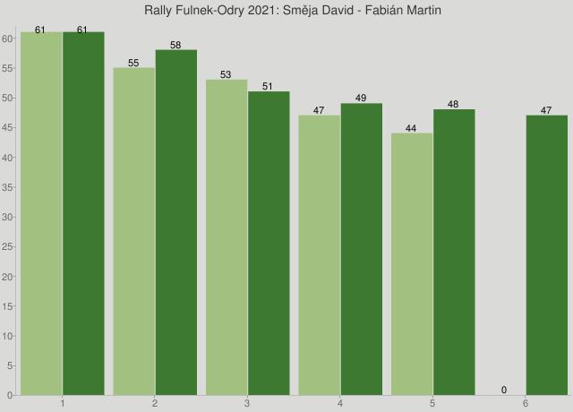 Rally Fulnek-Odry 2021: Směja David - Fabián Martin