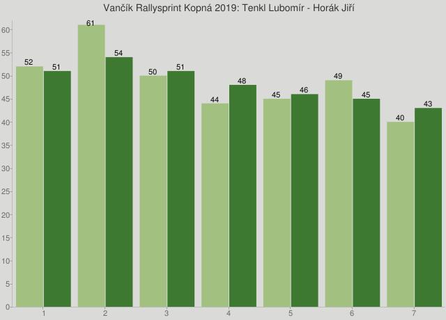Vančík Rallysprint Kopná 2019: Tenkl Lubomír - Horák Jiří