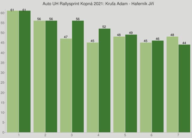 Auto UH Rallysprint Kopná 2021: Kruťa Adam - Haferník Jiří