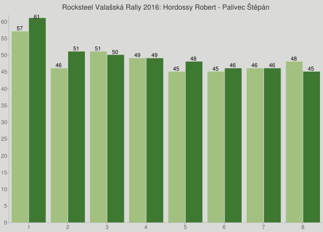 Rocksteel Valašská Rally 2016: Hordossy Robert - Palivec Štěpán