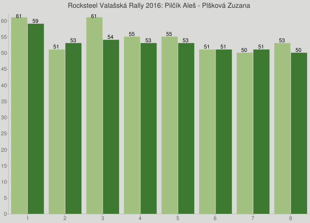 Rocksteel Valašská Rally 2016: Pilčík Aleš - Plšková Zuzana