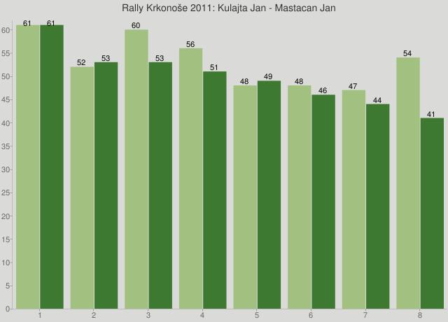 Rally Krkonoše 2011: Kulajta Jan - Mastacan Jan