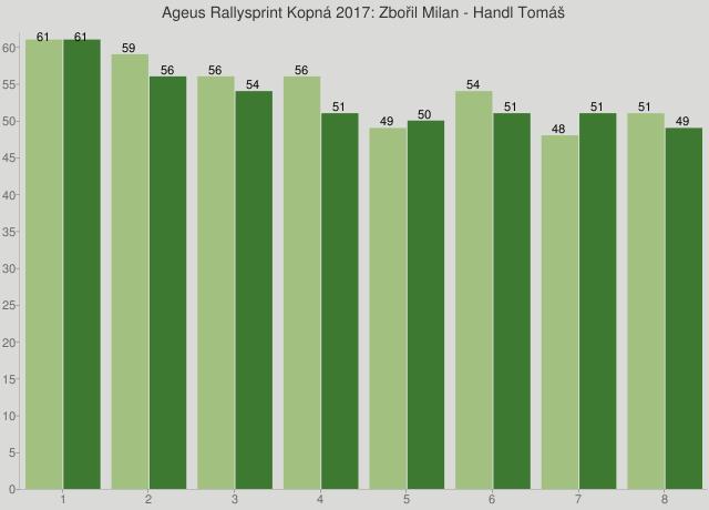 Ageus Rallysprint Kopná 2017: Zbořil Milan - Handl Tomáš