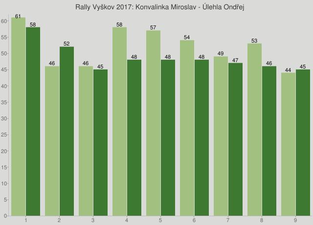 Rally Vyškov 2017: Konvalinka Miroslav - Úlehla Ondřej