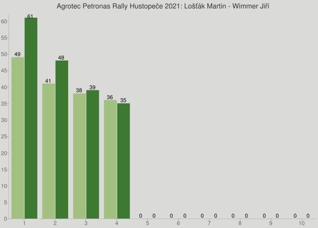 Agrotec Petronas Rally Hustopeče 2021: Lošťák Martin - Wimmer Jiří