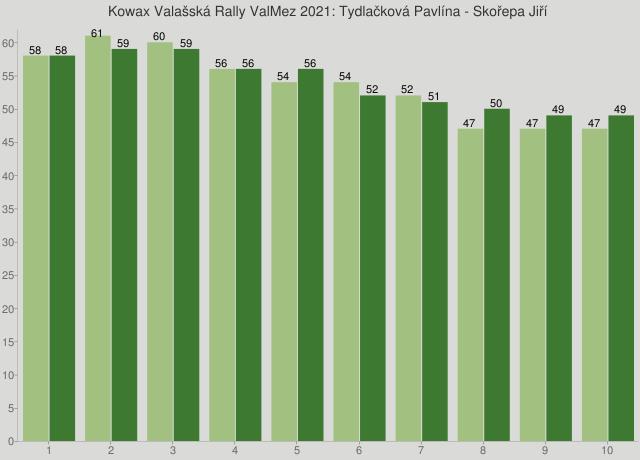 Kowax Valašská Rally ValMez 2021: Tydlačková Pavlína - Skořepa Jiří