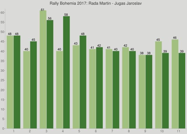 Rally Bohemia 2017: Rada Martin - Jugas Jaroslav