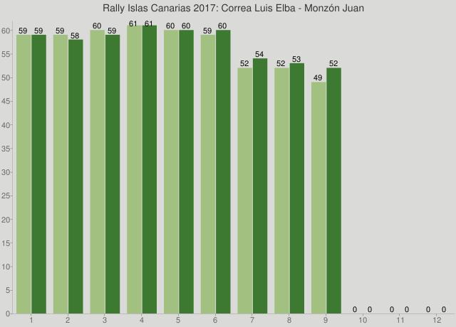 Rally Islas Canarias 2017: Correa Luis Elba - Monzón Juan