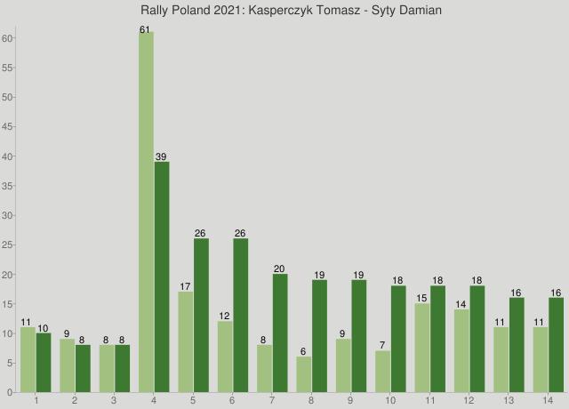 Rally Poland 2021: Kasperczyk Tomasz - Syty Damian