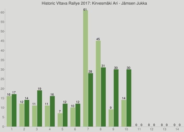 Historic Vltava Rallye 2017: Kirvesmäki Ari - Jämsen Jukka