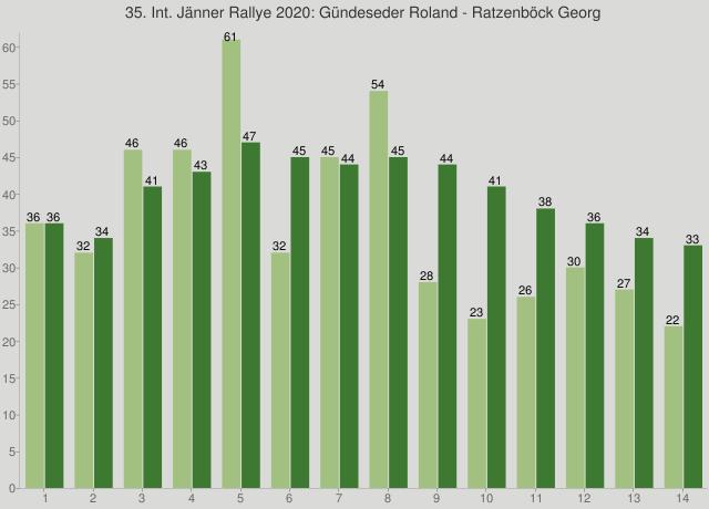 35. Int. Jänner Rallye 2020: Gündeseder Roland - Ratzenböck Georg