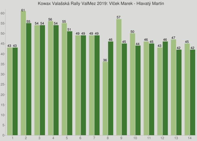 Kowax Valašská Rally ValMez 2019: Vlček Marek - Hlavatý Martin