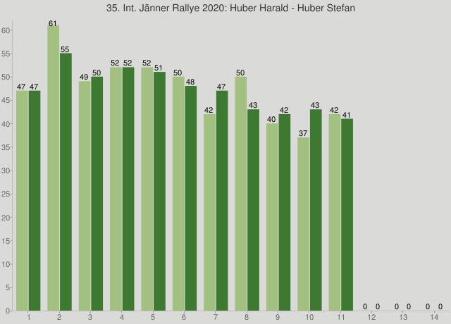 35. Int. Jänner Rallye 2020: Huber Harald - Huber Stefan