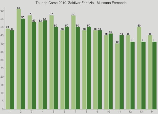 Tour de Corse 2019: Zaldivar Fabrizio - Mussano Fernando