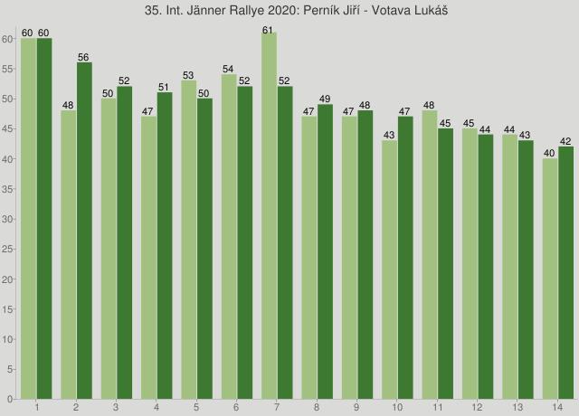 35. Int. Jänner Rallye 2020: Perník Jiří - Votava Lukáš