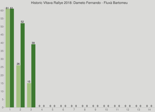 Historic Vltava Rallye 2018: Dameto Fernando - Fluxà Bartomeu