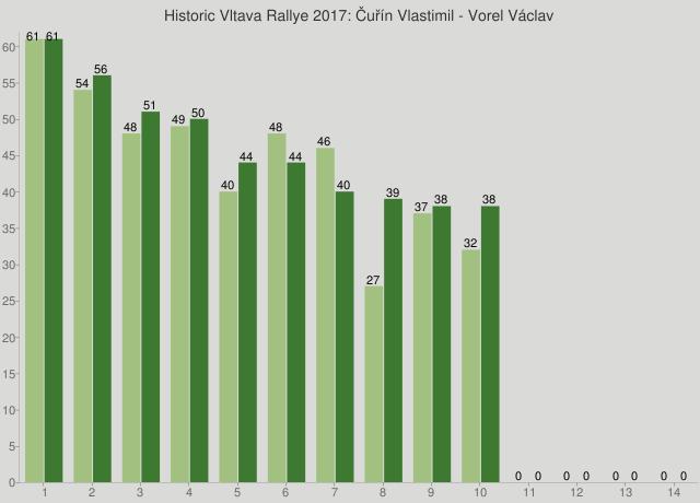 Historic Vltava Rallye 2017: Čuřín Vlastimil - Vorel Václav